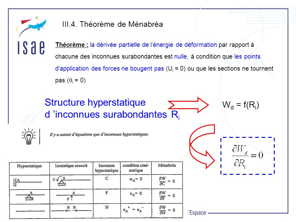 Structure hyperstatique d 'inconnues surabondantes Ri