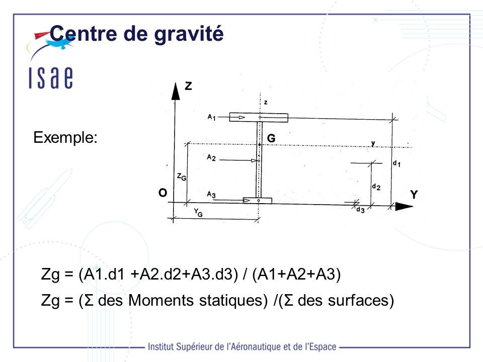 Centre de gravité Exemple: Zg = (A1.d1 +A2.d2+A3.d3) / (A1+A2+A3)