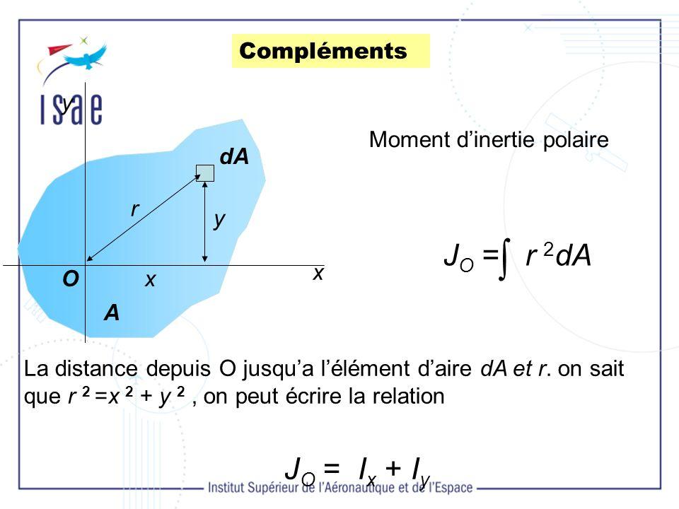  JO = r 2dA JO = Ix + Iy Compléments y Moment d'inertie polaire dA r