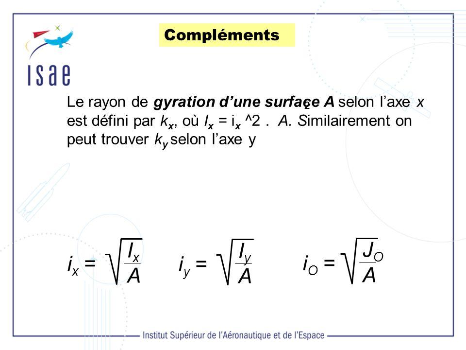 Ix A Iy A JO A ix = iy = iO = Compléments