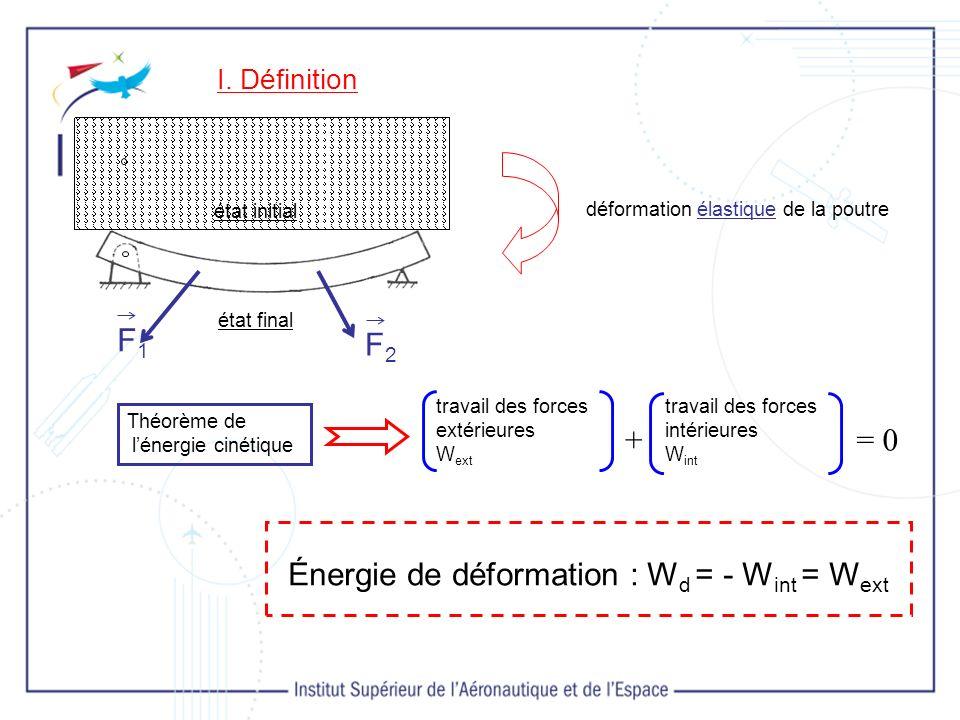 Énergie de déformation : Wd = - Wint = Wext