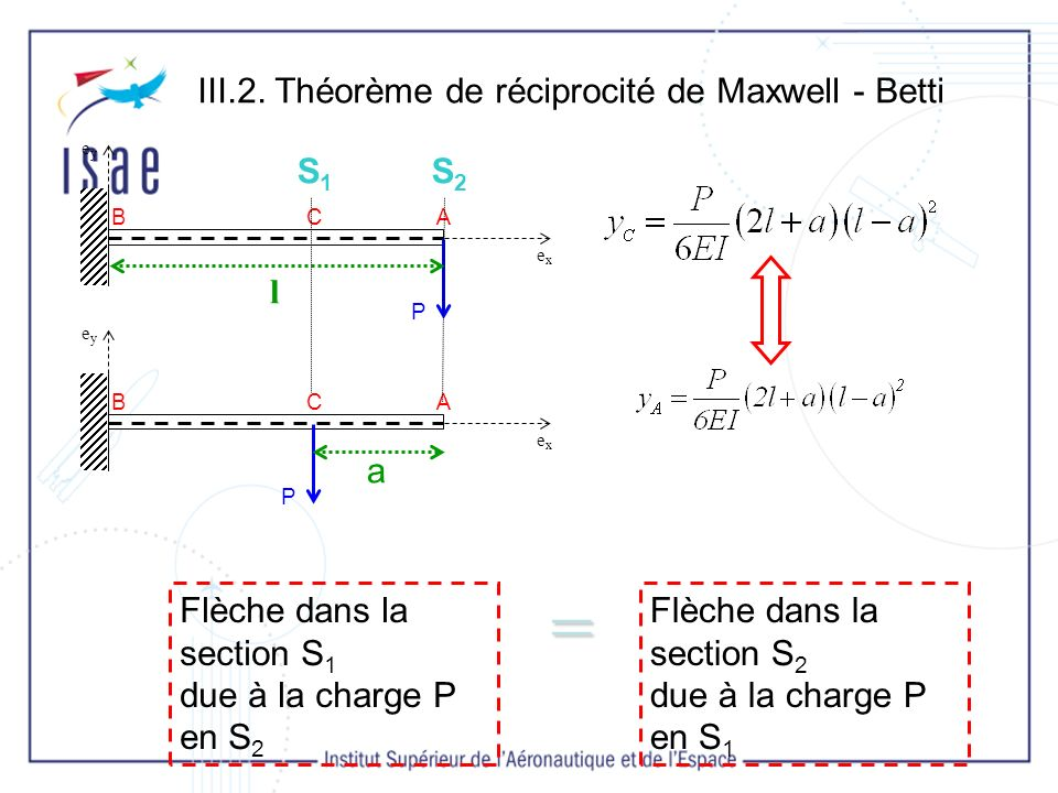 = III.2. Théorème de réciprocité de Maxwell - Betti a l S1 S2