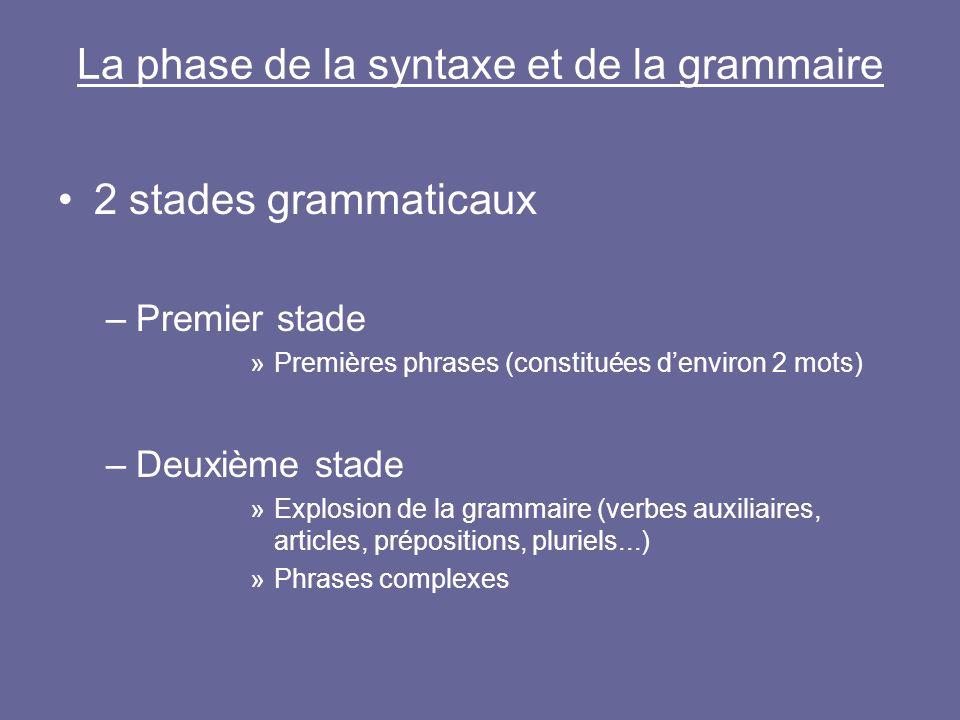 La phase de la syntaxe et de la grammaire