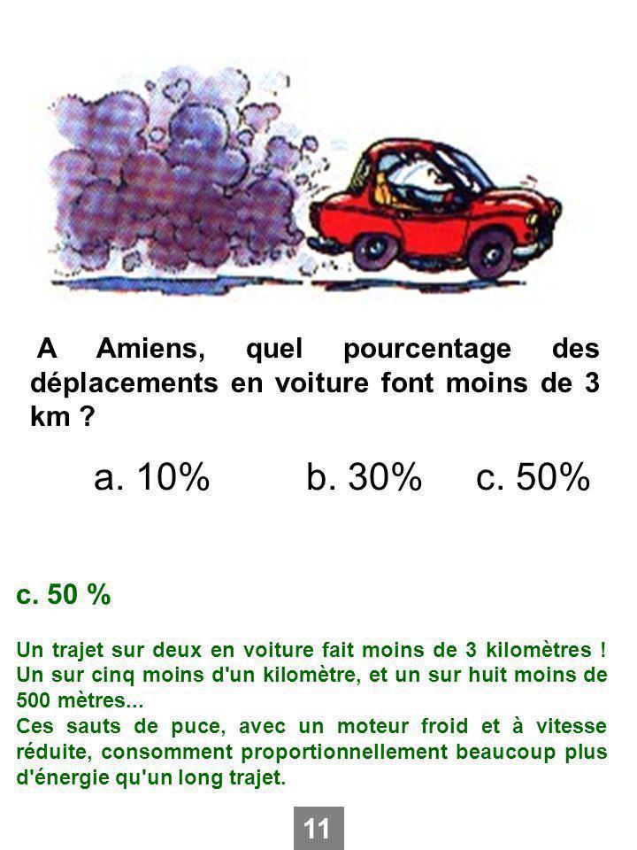 A Amiens, quel pourcentage des déplacements en voiture font moins de 3 km