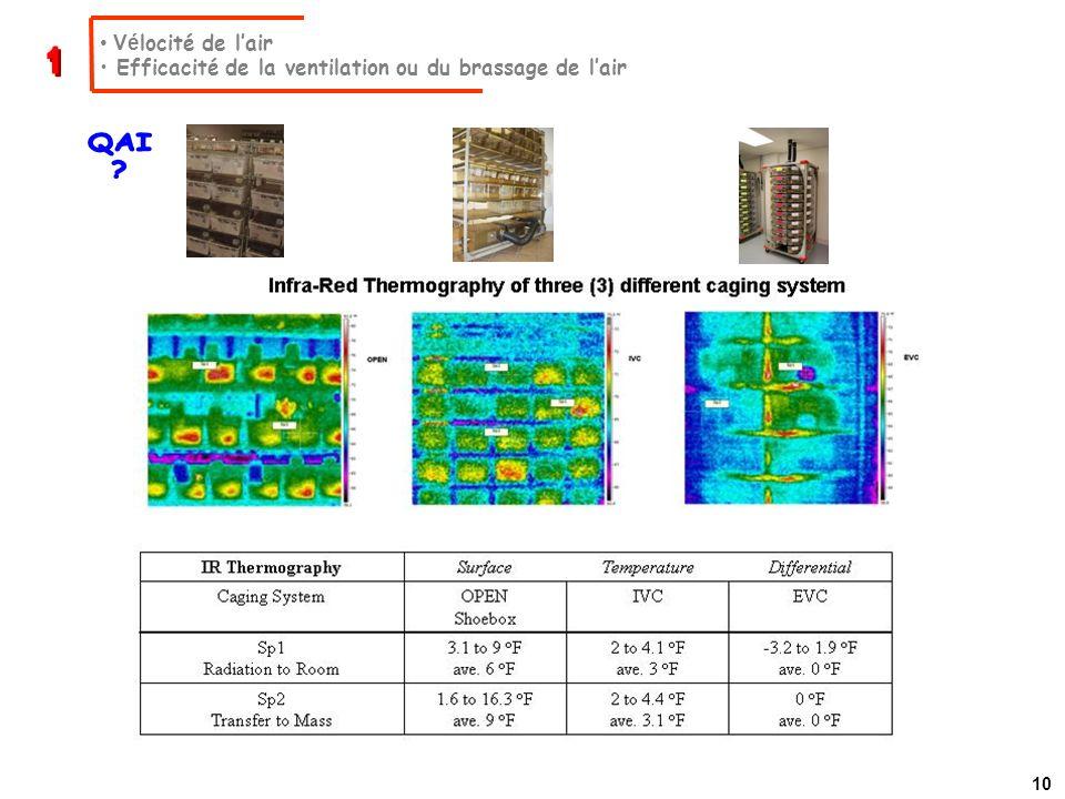Vélocité de l'air Efficacité de la ventilation ou du brassage de l'air 1 QAI 10