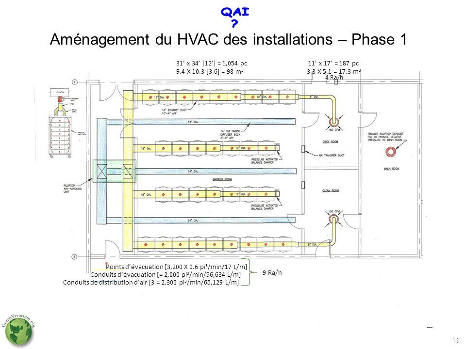Aménagement du HVAC des installations – Phase 1