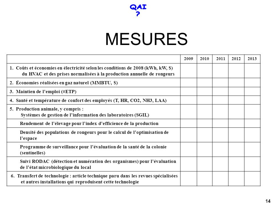QAI MESURES. 2009. 2010. 2011. 2012. 2013. 1. Coûts et économies en électricité selon les conditions de 2008 (kWh, kW, $)