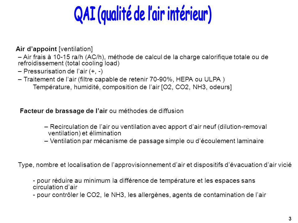 QAI (qualité de l'air intérieur)