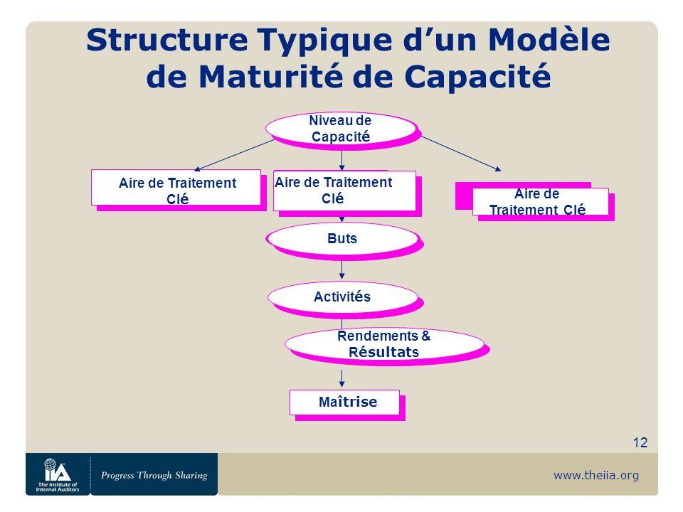 Structure Typique d'un Modèle de Maturité de Capacité