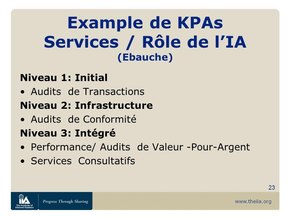 Example de KPAs Services / Rôle de l'IA (Ebauche)