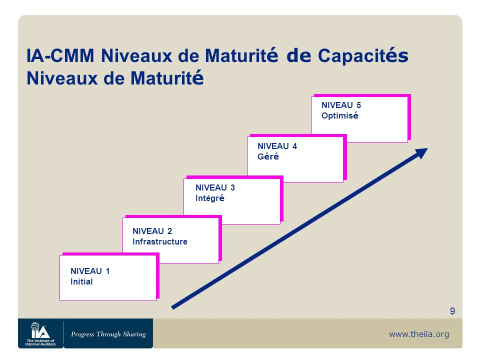 IA-CMM Niveaux de Maturité de Capacités Niveaux de Maturité