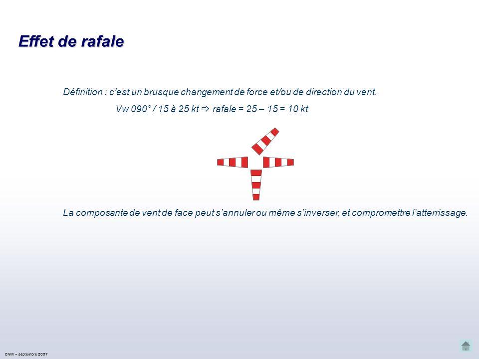 Effet de rafale Définition : c'est un brusque changement de force et/ou de direction du vent. Vw 090° / 15 à 25 kt  rafale = 25 – 15 = 10 kt.