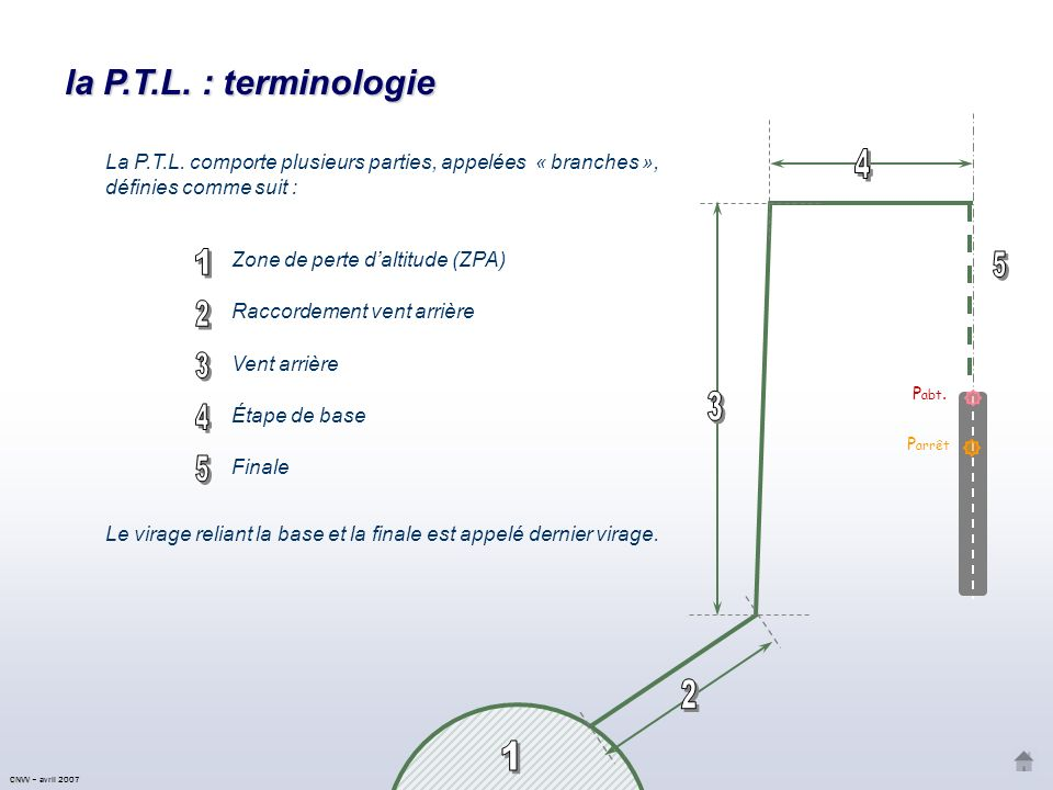 la P.T.L. : terminologie Pabt. 1. 2. 3. 4. Parrêt. 5. La P.T.L. comporte plusieurs parties, appelées « branches », définies comme suit :