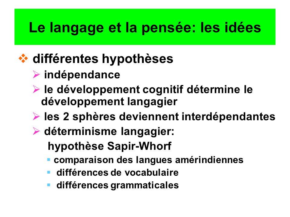 Le langage et la pensée: les idées