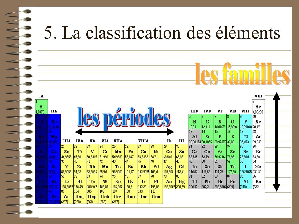 5. La classification des éléments