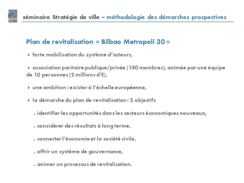 Plan de revitalisation « Bilbao Metropoli 30 »