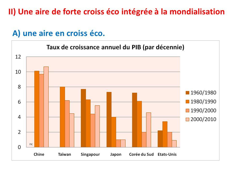 II) Une aire de forte croiss éco intégrée à la mondialisation