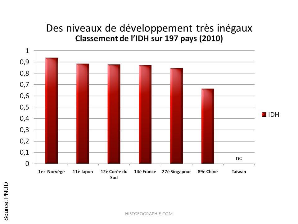 Des niveaux de développement très inégaux