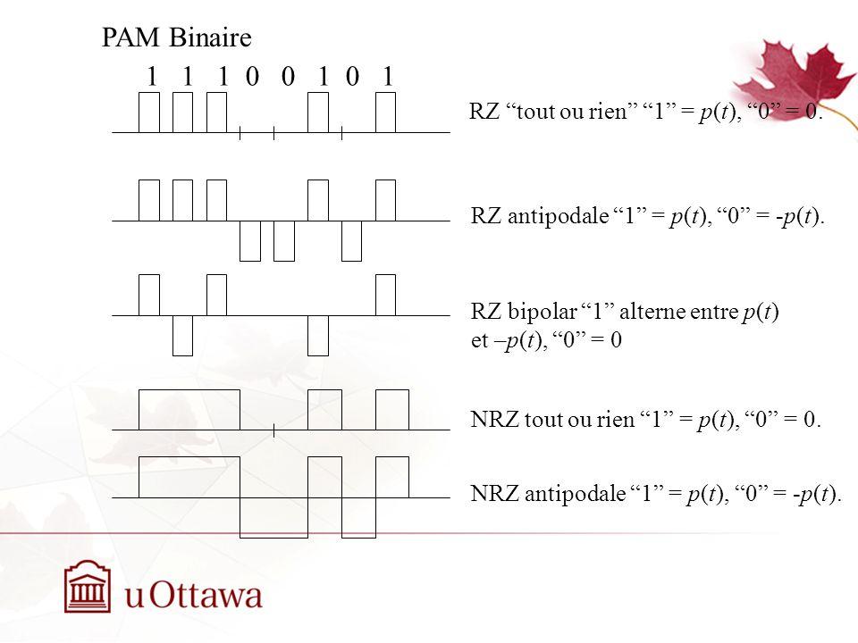 PAM Binaire 1 1 1 0 0 1 0 1 RZ tout ou rien 1 = p(t), 0 = 0.