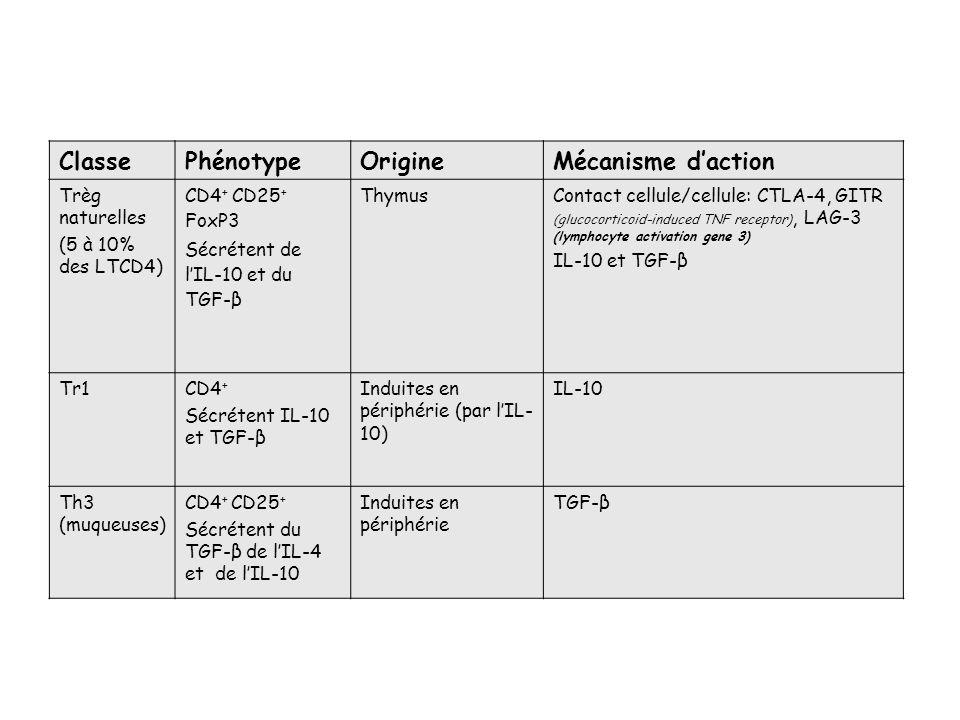 Classe Phénotype Origine Mécanisme d'action Trèg naturelles