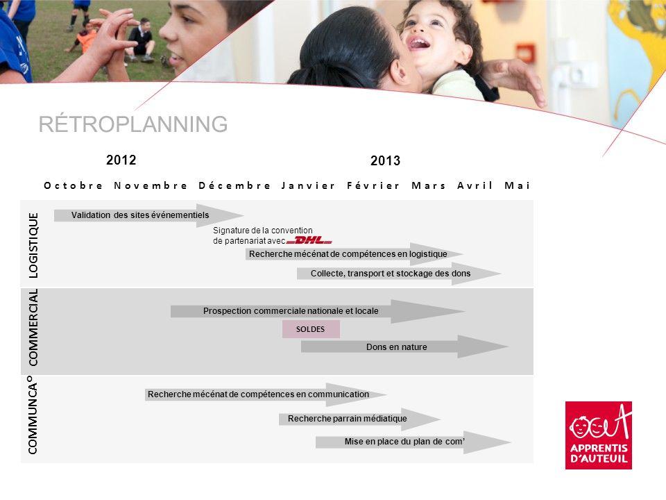 RÉTROPLANNING 2012 2013 LOGISTIQUE COMMERCIAL COMMUNCA°