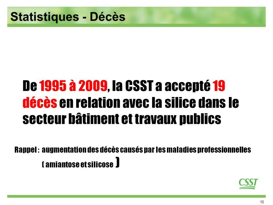 Statistiques - Décès De 1995 à 2009, la CSST a accepté 19 décès en relation avec la silice dans le secteur bâtiment et travaux publics.