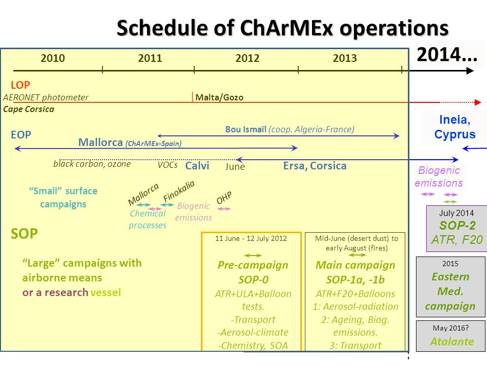 Schedule of ChArMEx operations Small surface campaigns