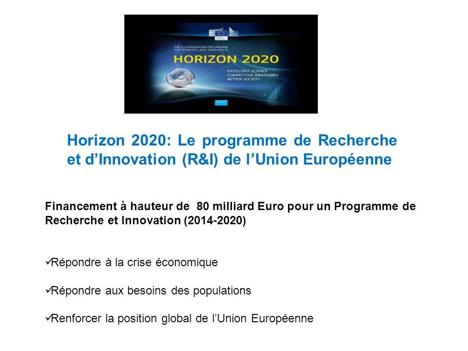 Horizon 2020: Le programme de Recherche et d'Innovation (R&I) de l'Union Européenne