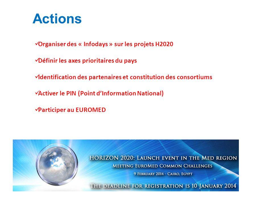 Actions Organiser des « Infodays » sur les projets H2020