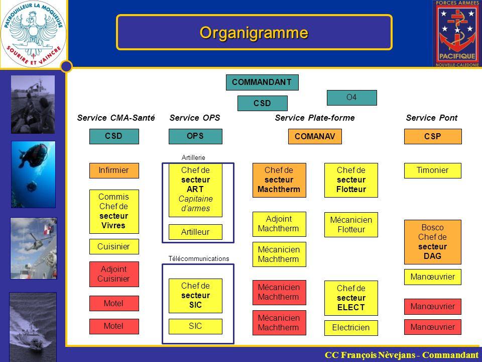 Organigramme CC François Nèvejans - Commandant Service CMA-Santé