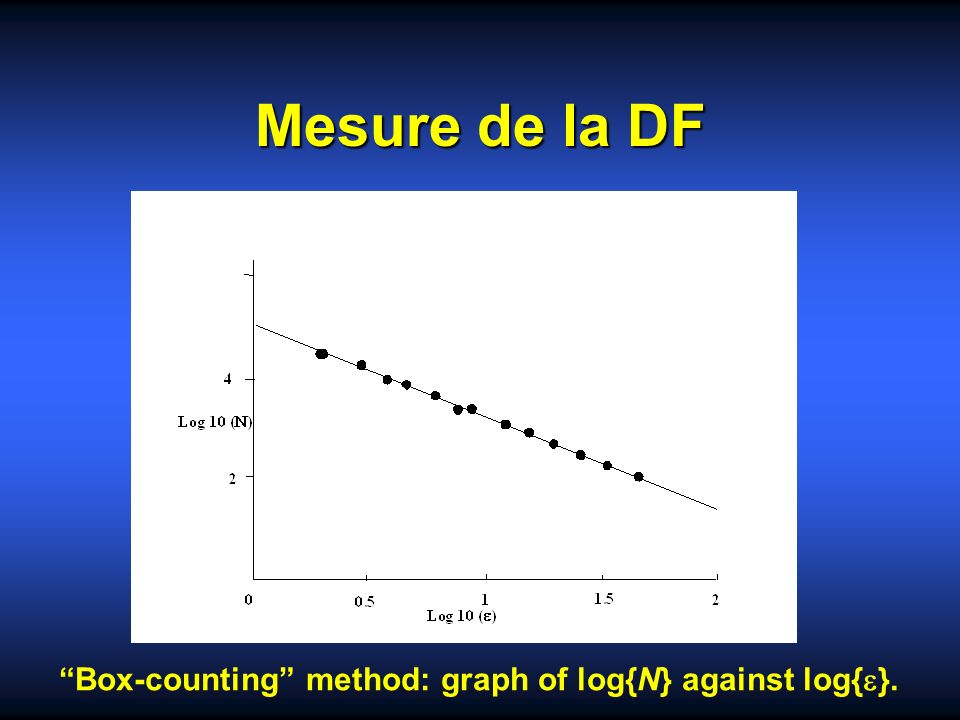 Mesure de la DF Box-counting method: graph of log{N} against log{e}.