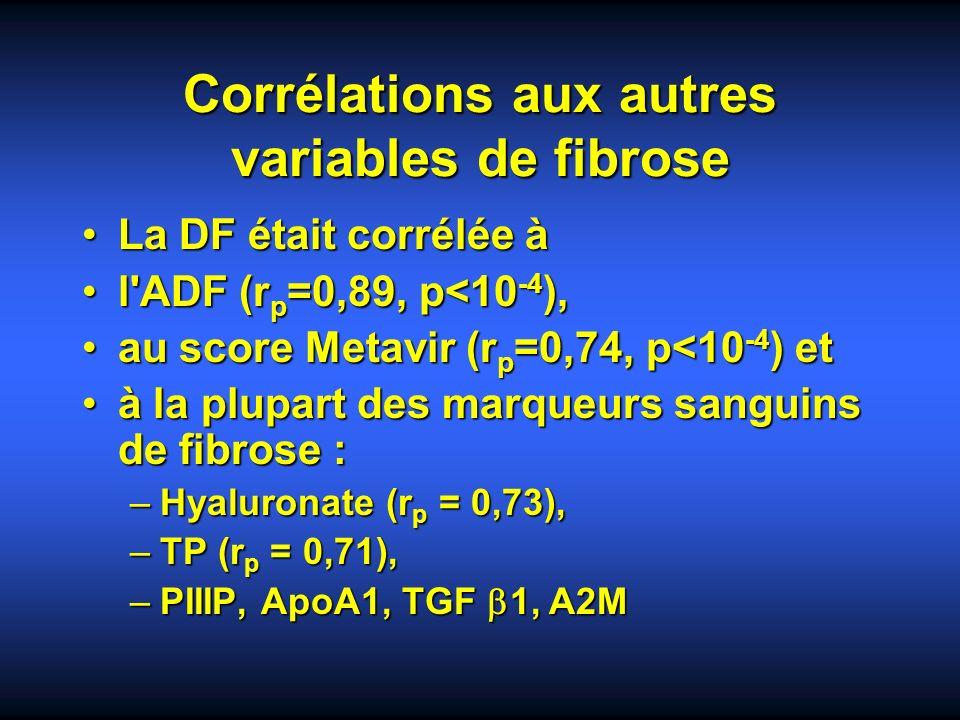 Corrélations aux autres variables de fibrose