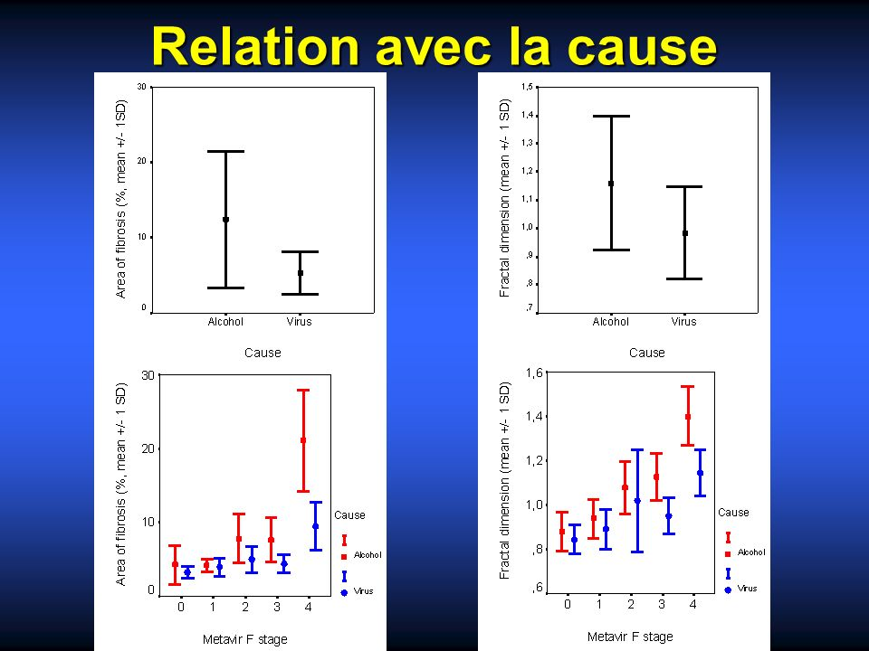 Relation avec la cause Figure 7. Relationship between area of fibrosis (AOF) and cause (p < 10-4)