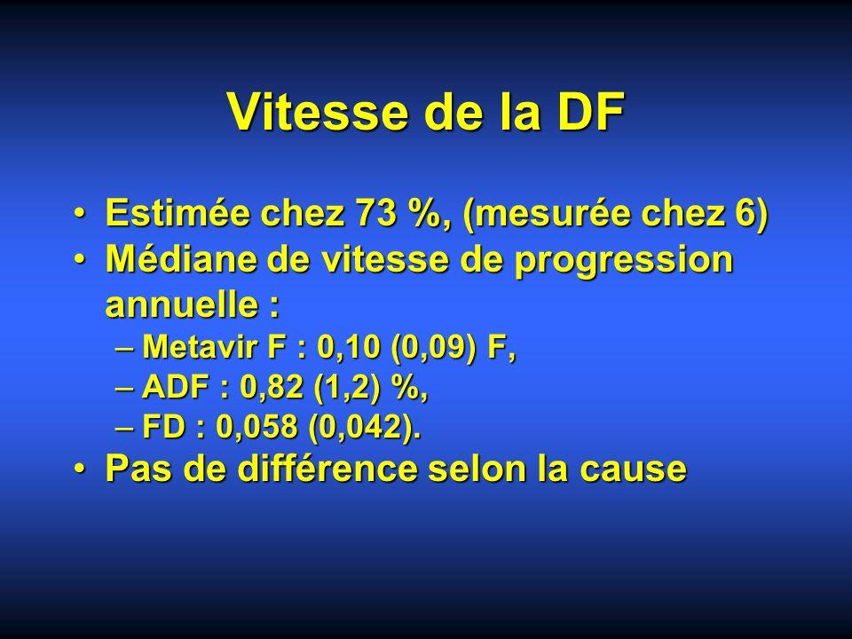 Vitesse de la DF Estimée chez 73 %, (mesurée chez 6)