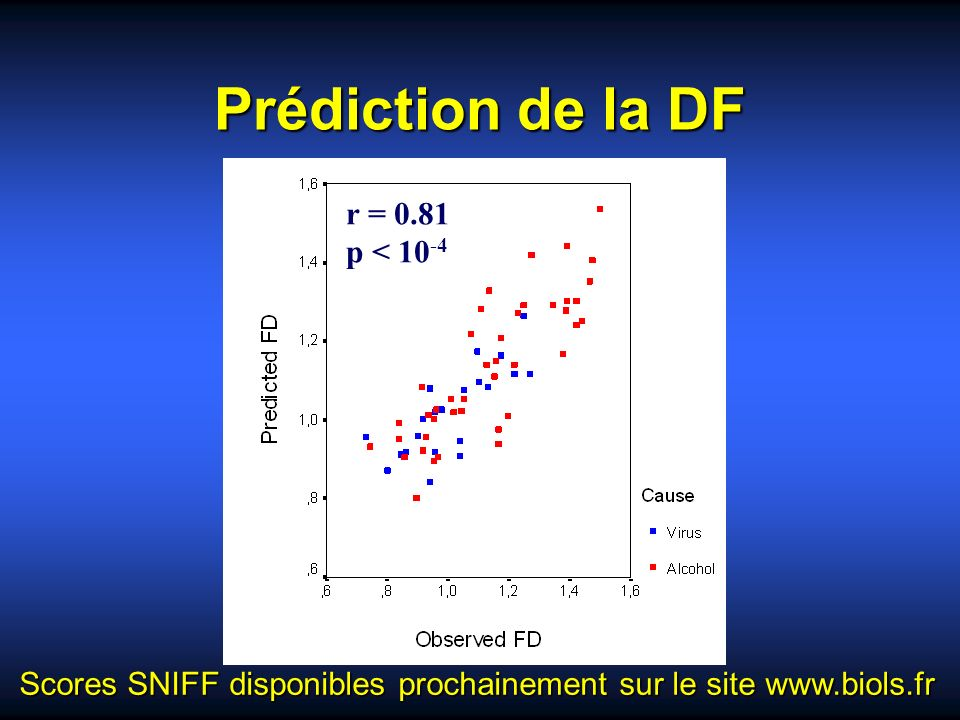 Prédiction de la DF r = 0.81 p < 10-4