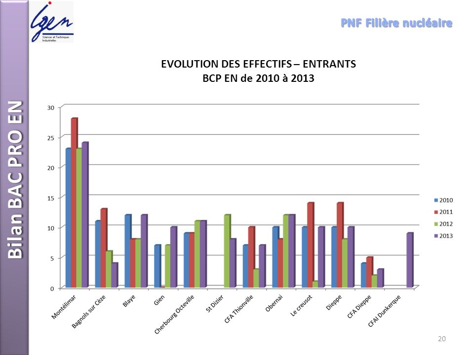 EVOLUTION DES EFFECTIFS – ENTRANTS