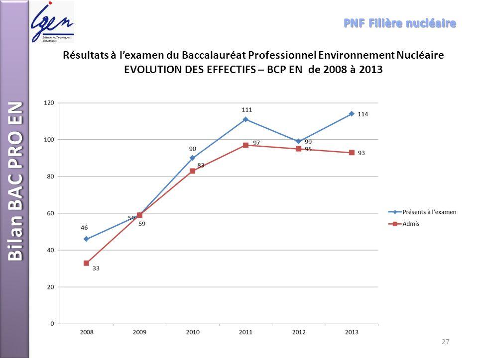 EVOLUTION DES EFFECTIFS – BCP EN de 2008 à 2013