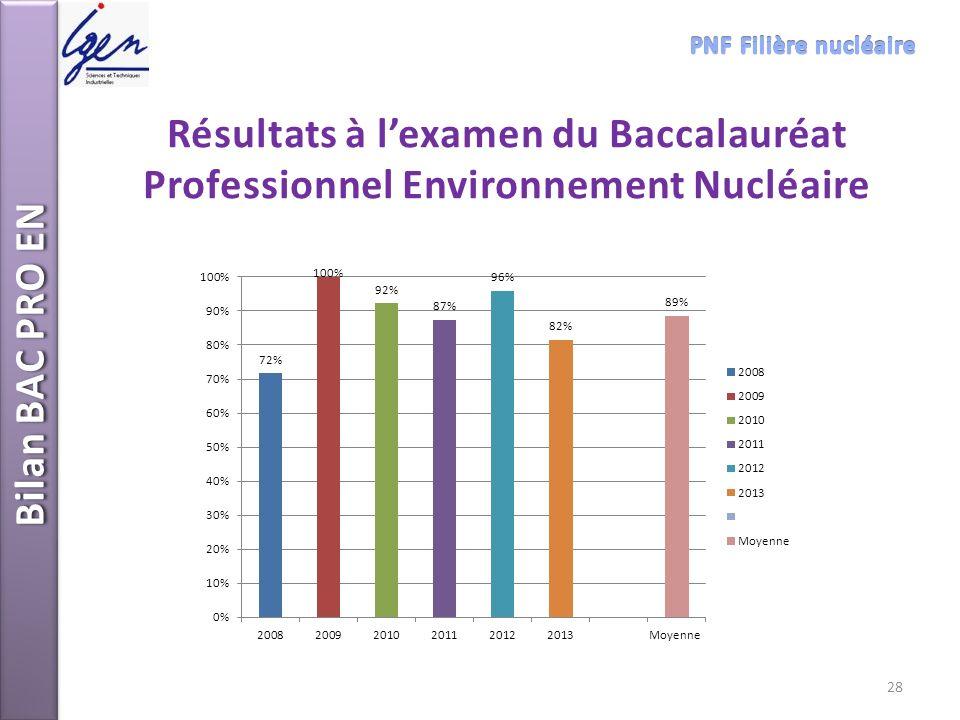 PNF Filière nucléaire Résultats à l'examen du Baccalauréat Professionnel Environnement Nucléaire.