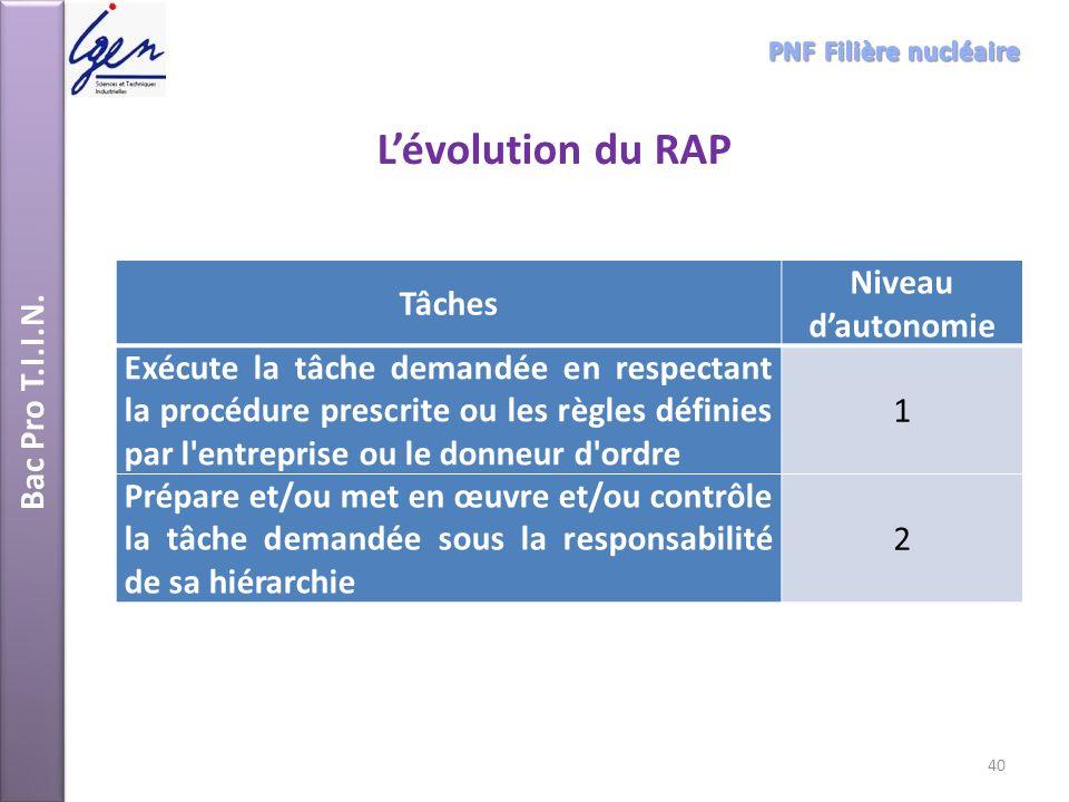 L'évolution du RAP Niveau d'autonomie Tâches