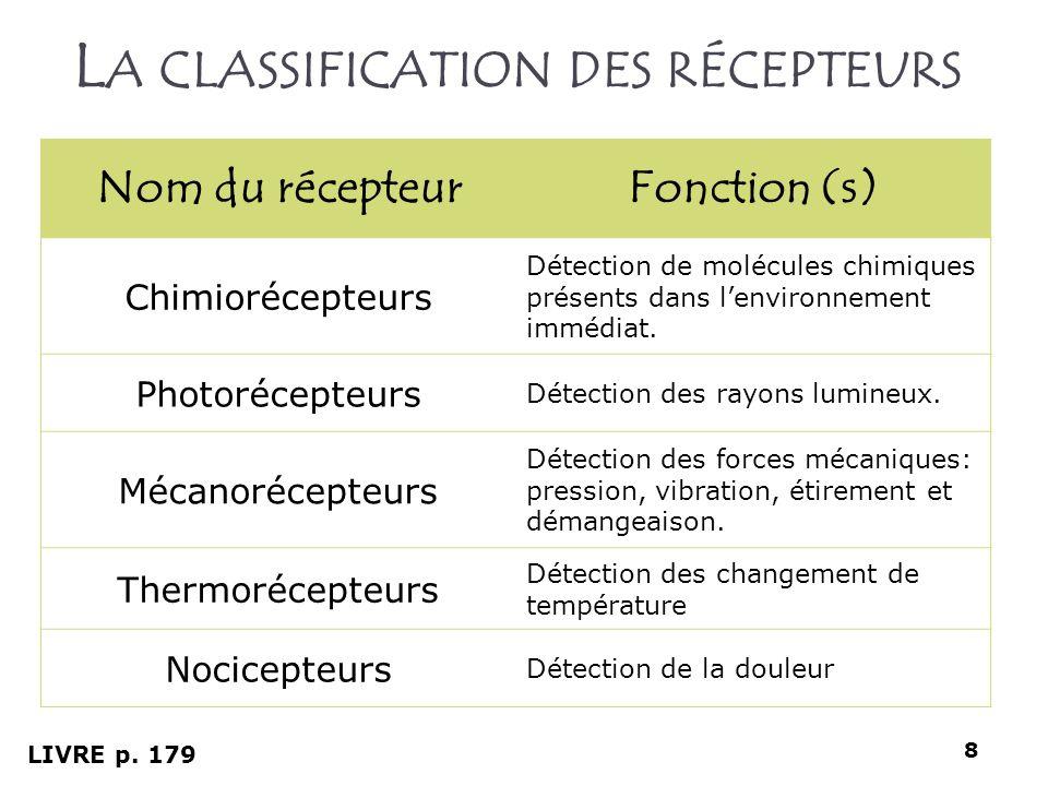 La classification des récepteurs