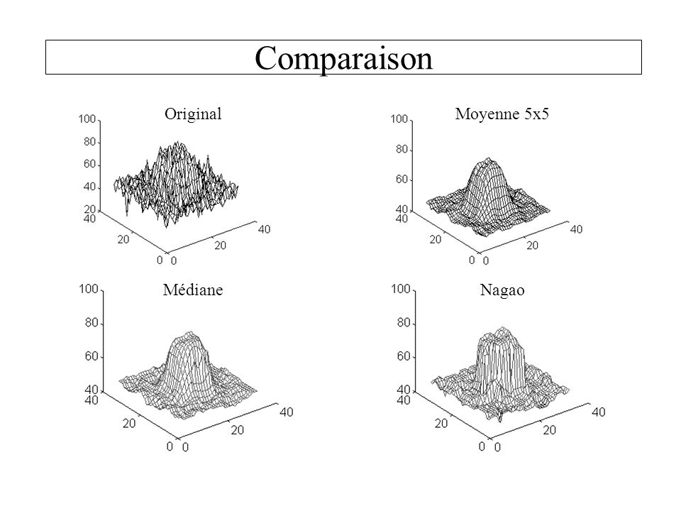 Comparaison Original Moyenne 5x5 Médiane Nagao