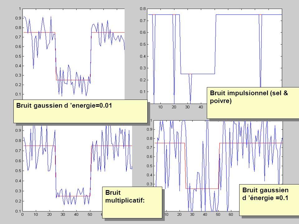 Bruit impulsionnel (sel & poivre)