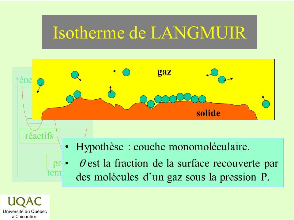 Isotherme de LANGMUIR Hypothèse : couche monomoléculaire.