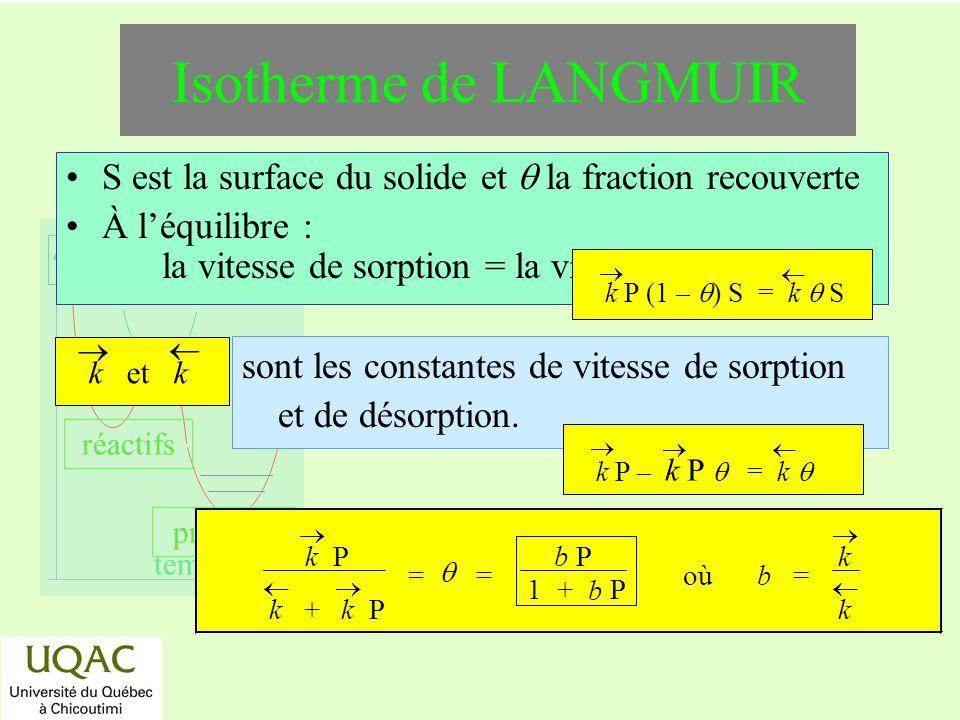 Isotherme de LANGMUIR S est la surface du solide et  la fraction recouverte.