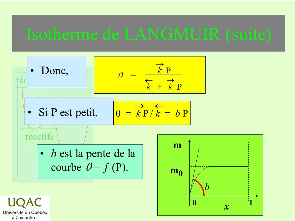 Isotherme de LANGMUIR (suite)