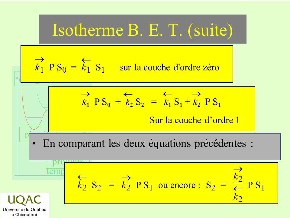 Isotherme B. E. T. (suite) ® k. 1. P S. = ¬ S. sur la couche d ordre zéro. k1 P S0 + k2 S2 = k1 S1 + k2 P S1.