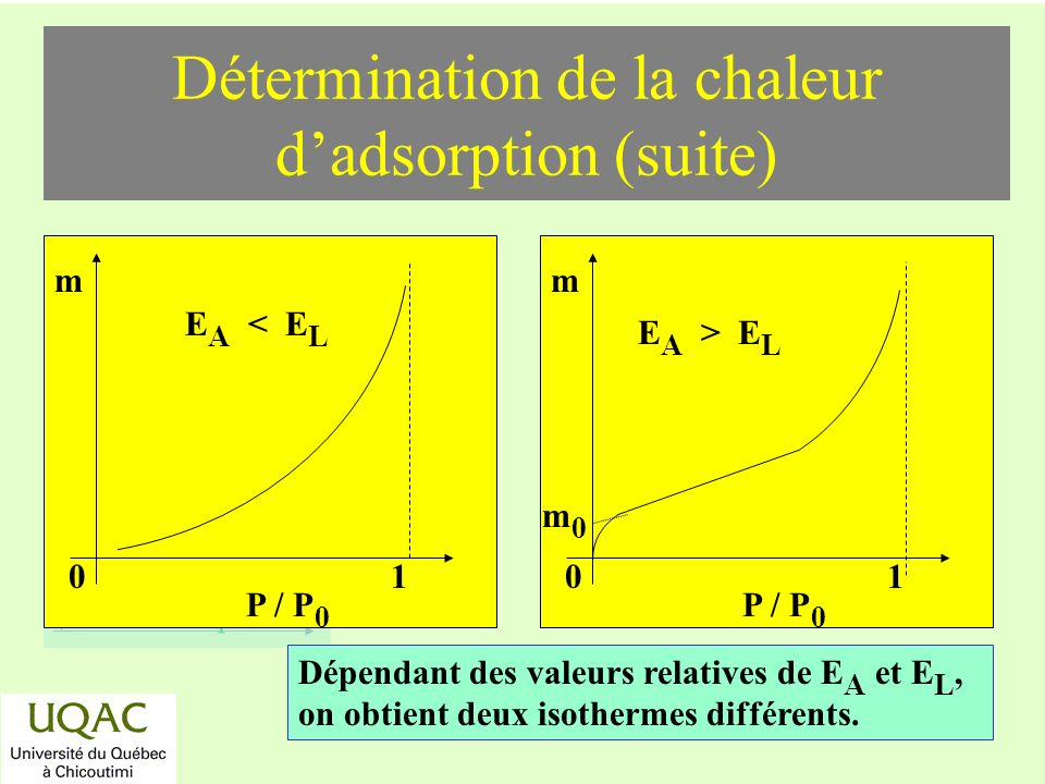 Détermination de la chaleur d'adsorption (suite)