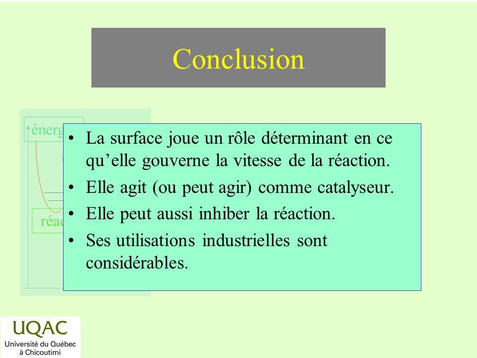 Conclusion La surface joue un rôle déterminant en ce qu'elle gouverne la vitesse de la réaction. Elle agit (ou peut agir) comme catalyseur.