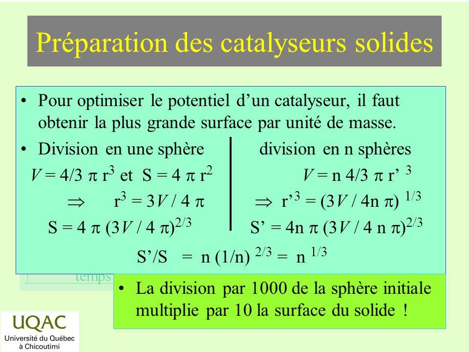 Préparation des catalyseurs solides