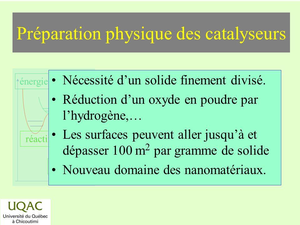 Préparation physique des catalyseurs